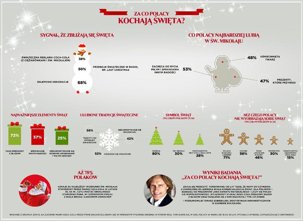 Za co Polacy kochają święta?
