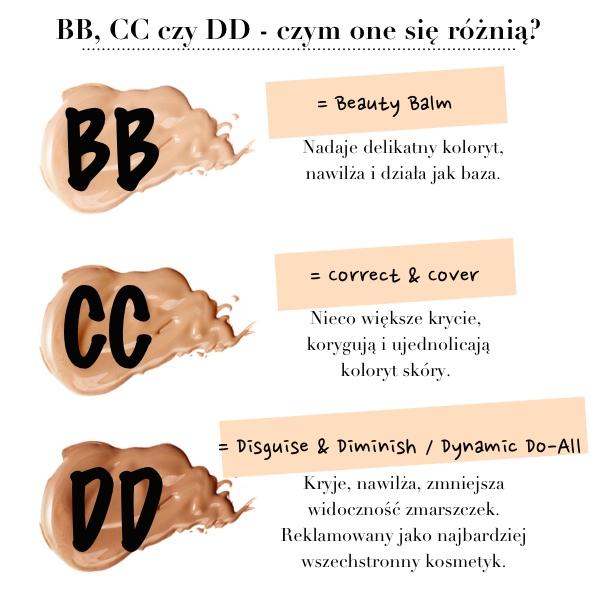 Abc o kremach BB, CC i DD
