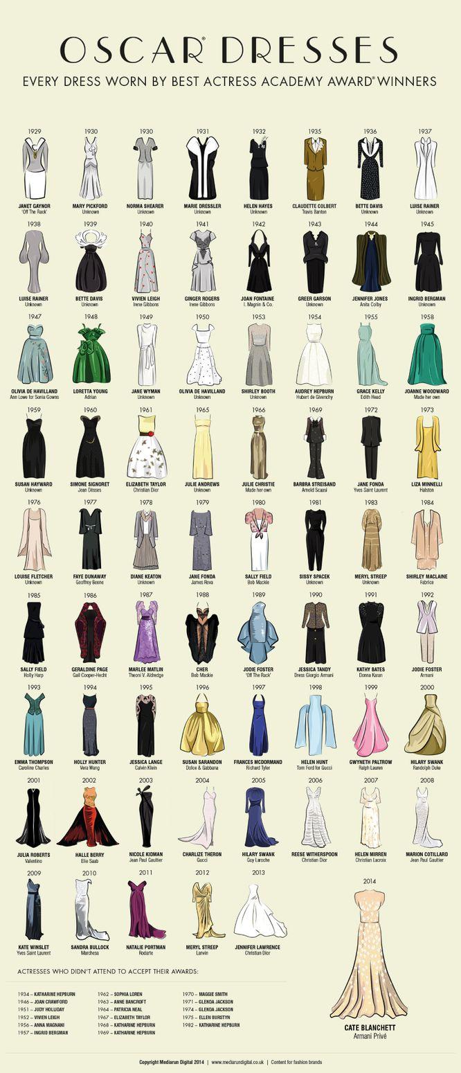 Suknie zdobywczyń Oskarów na jednym plakacie