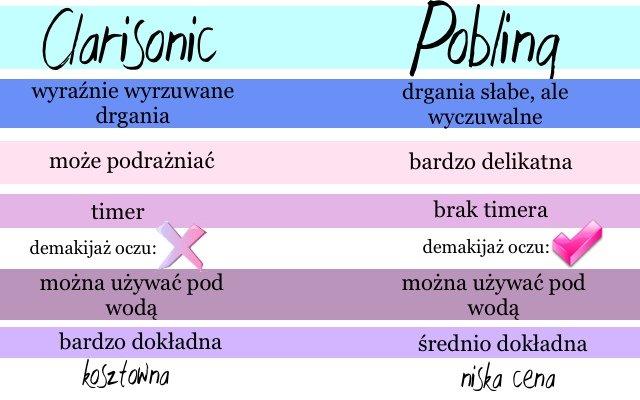 Carisonic vs szczoteczka Pobling - nasz test